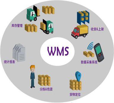 东莞某家具仓库管理wms系统应用案例