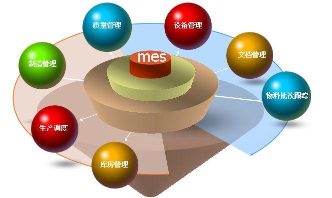 MES系统助你打造智慧工厂