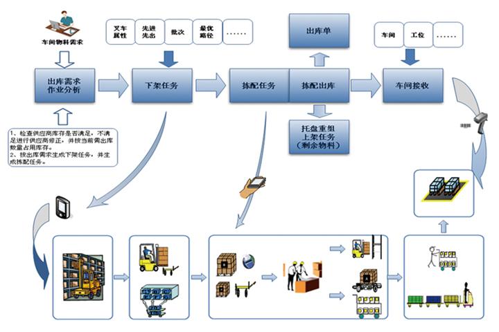 WMS系统助力双十一购物节