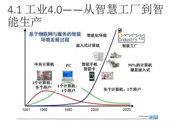 工业4.0---从智慧工厂到