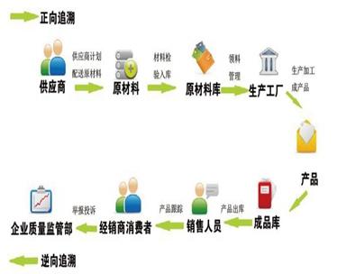 饮料行业产品质量控制与追溯