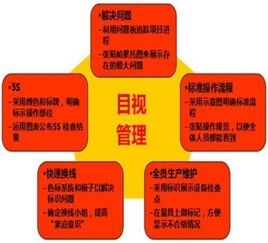工厂仓库目视化管理千赢国际老虎机登录_千亿平台