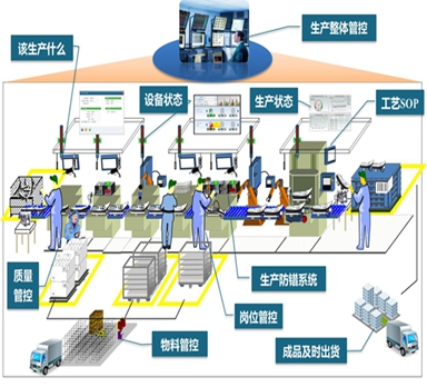 电子行业车间生产热博体育平台MESrb88手机版-rb热博体育-热博体育平台