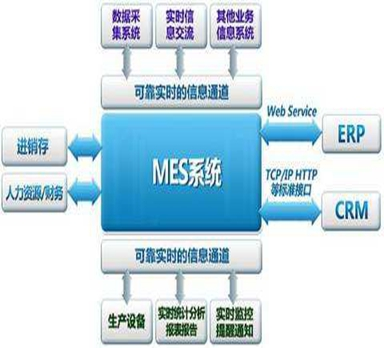 浅谈汽车行业应用MES系统