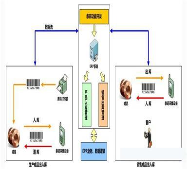 浅谈rb热博体育数据采集系统在生产过程中的作用