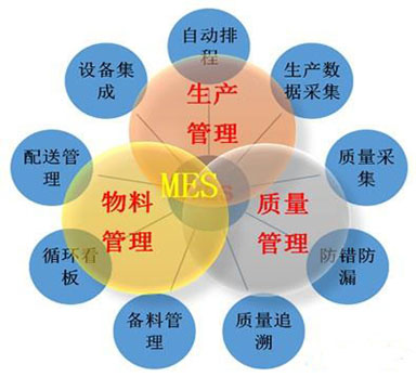 MES系统推动企业进行精益生产热博体育平台