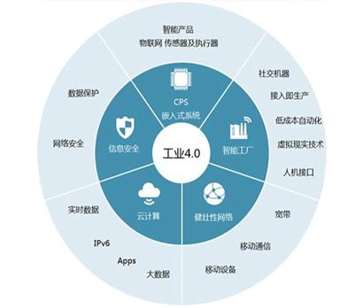 工业4.0智慧生产制造千赢国际老虎机登录_千亿平台