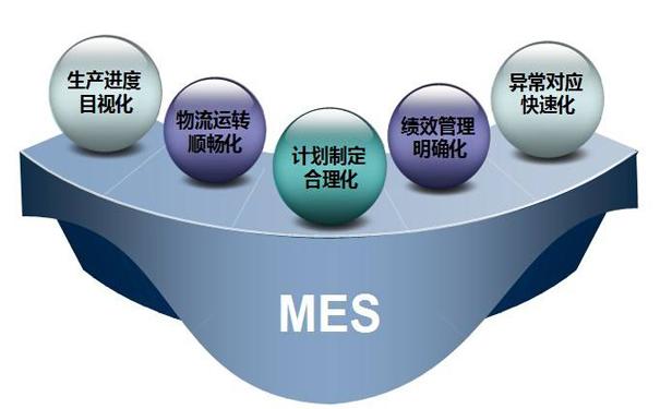MES系统带来的好处以及生产制造业使用前后的效果对比