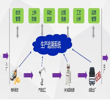 千亿平台千赢国际老虎机登录_千亿平台解决制造业的追溯问题