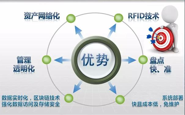 RFID固定资产系统高效定位追踪货物的应用方案