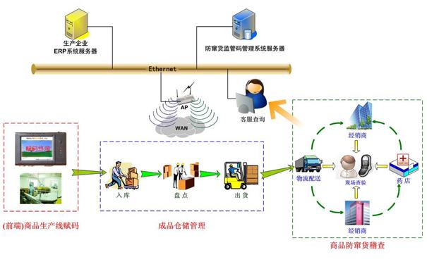 千亿平台防伪防窜货管理软件系统