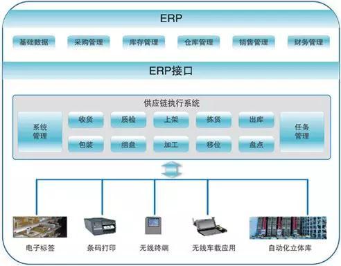 东莞智慧工厂-wmsrb热博体育系统帮助仓库解决热博体育平台难题