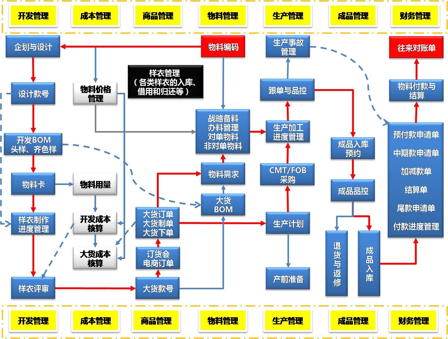 东莞邦越智慧工厂--服装行业千亿平台应用千赢国际老虎机登录