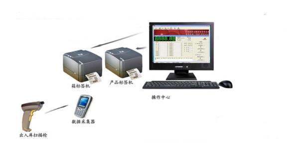 千亿平台包装软件打印系统对企业的应用